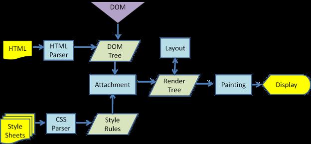 browser-rendering-process