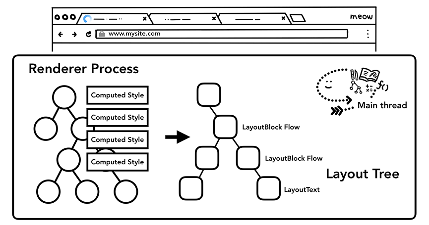layout-tree-demo