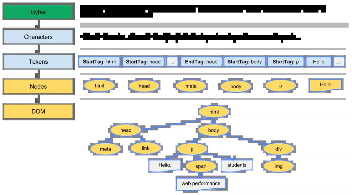 parse-dom-process
